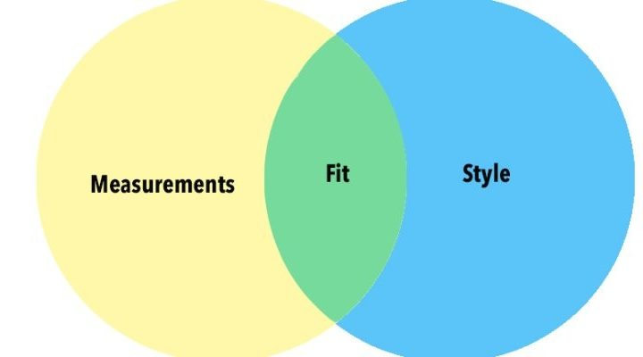 A Better Understanding of Fit: Measurements vs. Style Preference